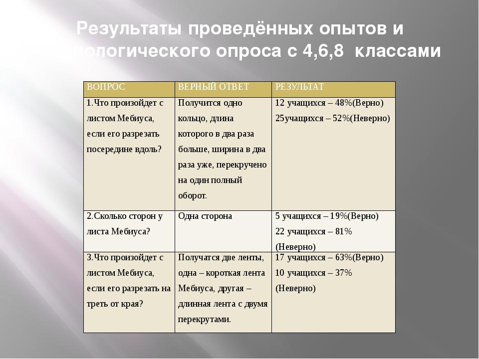 Результаты проведённых опытов и социологического опроса с 4,6,8 классами ВОПР...