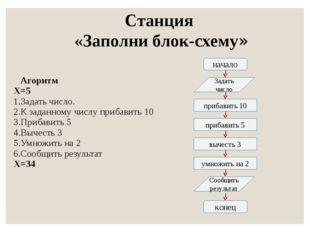 Станция «Заполни блок-схему» начало Задать число прибавить 10 прибавить 5 выч