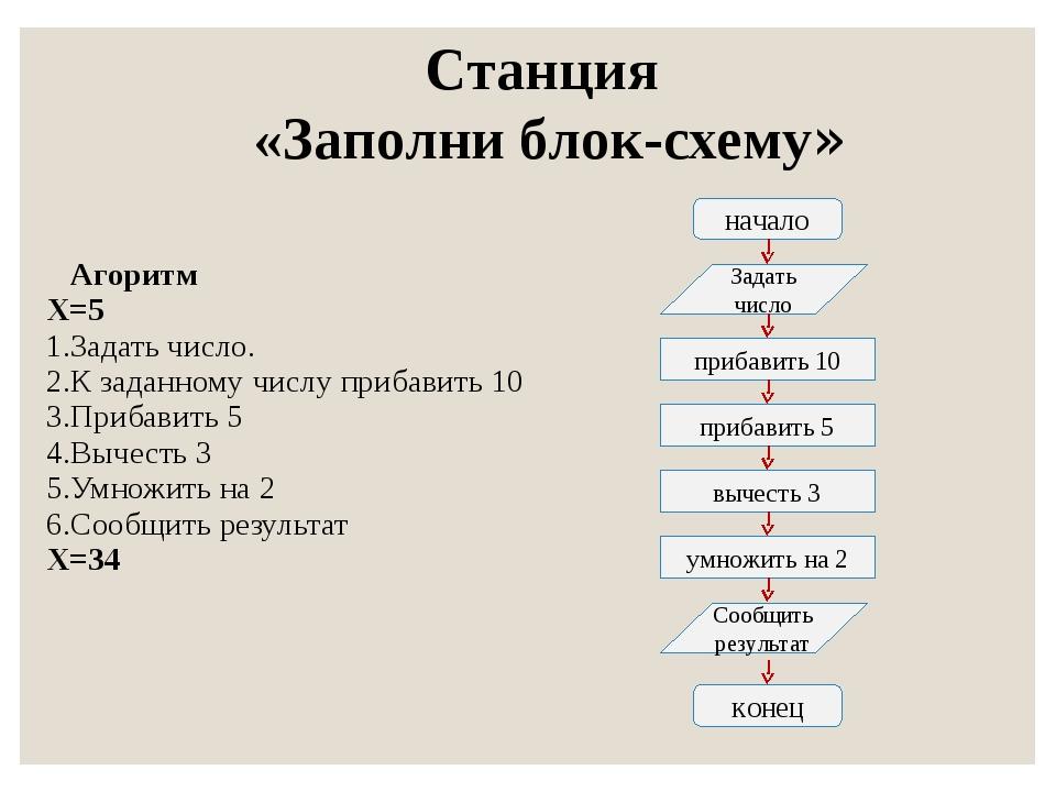 Станция «Заполни блок-схему» начало Задать число прибавить 10 прибавить 5 выч...