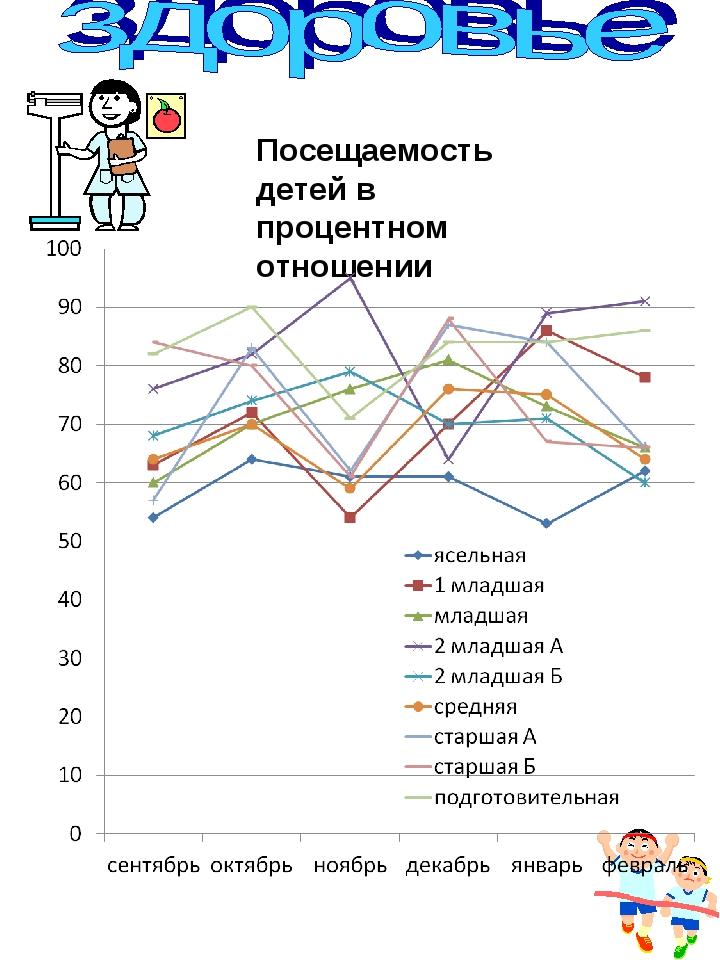 Посещаемость детей в процентном отношении
