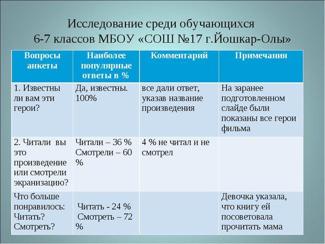 Исследование среди обучающихся 6-7 классов МБОУ «СОШ №17 г.Йошкар-Олы» Вопрос...