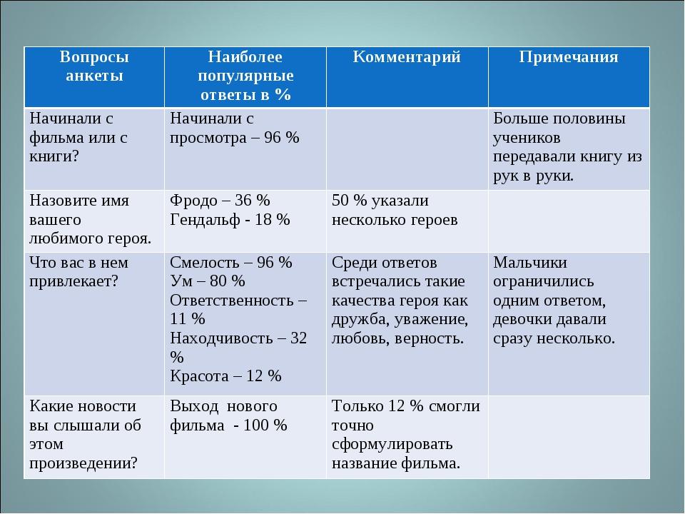 Вопросы анкетыНаиболее популярные ответы в %КомментарийПримечания Начинали...