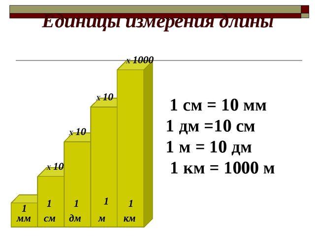 Единицы измерения длины мм см м км дм Х 10 Х 10 Х 10 1 см = 10 мм 1 дм =10 см...