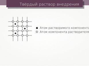 Твёрдый раствор внедрения Атом растворимого компонента Атом компонента раство