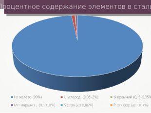 Процентное содержание элементов в стали