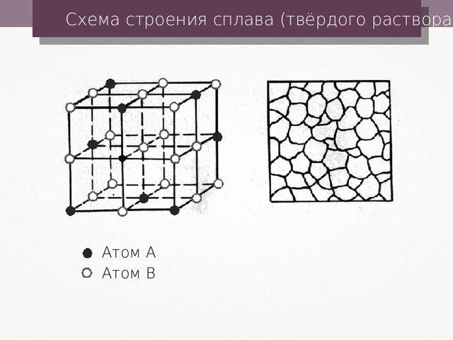 Схема строения сплава (твёрдого раствора) Атом A Атом B