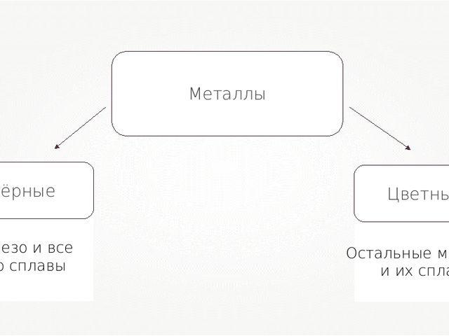 Металлы Железо и все его сплавы Остальные металлы и их сплавы