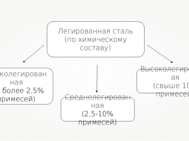 Легированная сталь (по химическому составу)