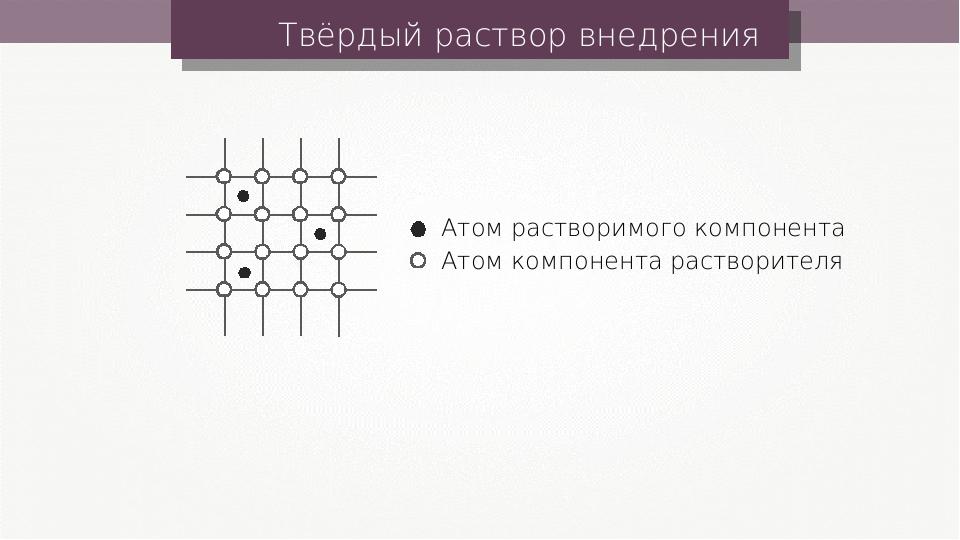 Твёрдый раствор внедрения Атом растворимого компонента Атом компонента раство...