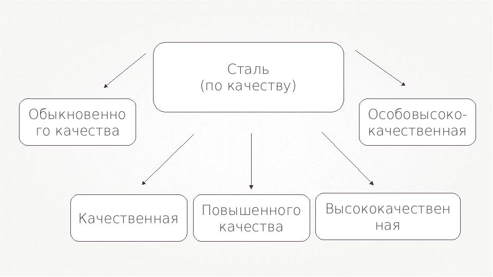 Сталь (по качеству)