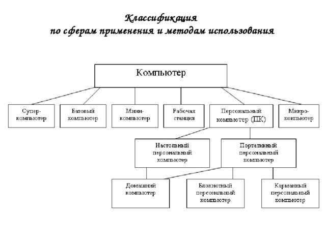 Классификация по сферам применения и методам использования