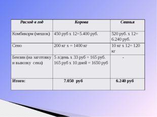 Расход в год Корова Свинья Комбикорм (мешок) 450 руб х 12=5.400 руб. 520 руб
