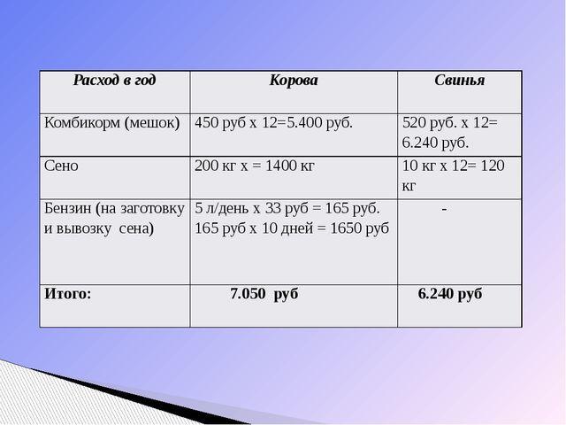 Расход в год Корова Свинья Комбикорм (мешок) 450 руб х 12=5.400 руб. 520 руб...