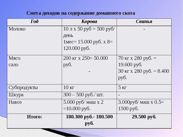 Смета доходов на содержание домашнего скота Год Корова Свинья Молоко 10 лх50р...
