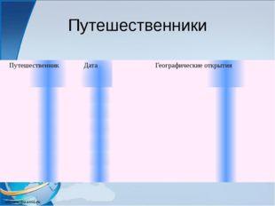 Путешественники Путешественник Дата Географические открытия