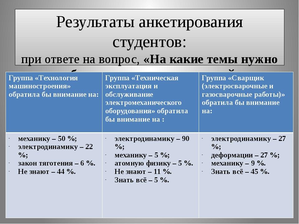 Результаты анкетирования студентов: при ответе на вопрос, «На какие темы нужн...