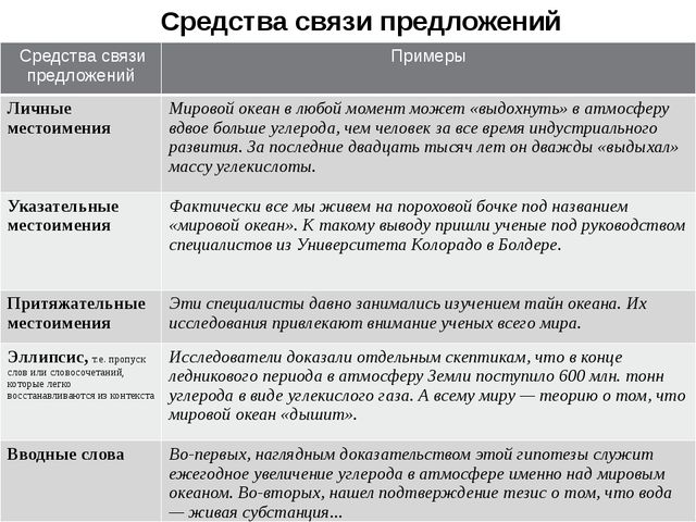 Средства связи предложений Средства связи предложений Примеры Личные местоиме...