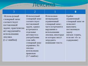 Лексика 3 2 1 0 Используемый словарный запас соответствует поставленной задач