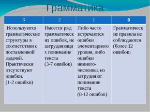 Грамматика 3 2 1 0 Используются грамматические структуры в соответствии с пос
