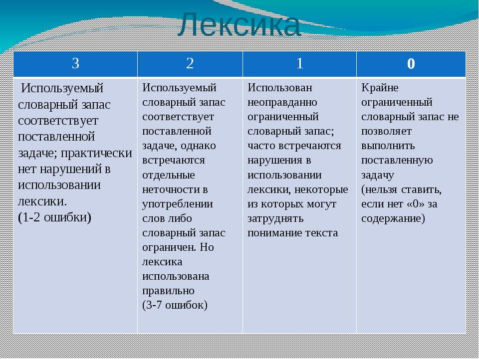 Лексика 3 2 1 0 Используемый словарный запас соответствует поставленной задач...