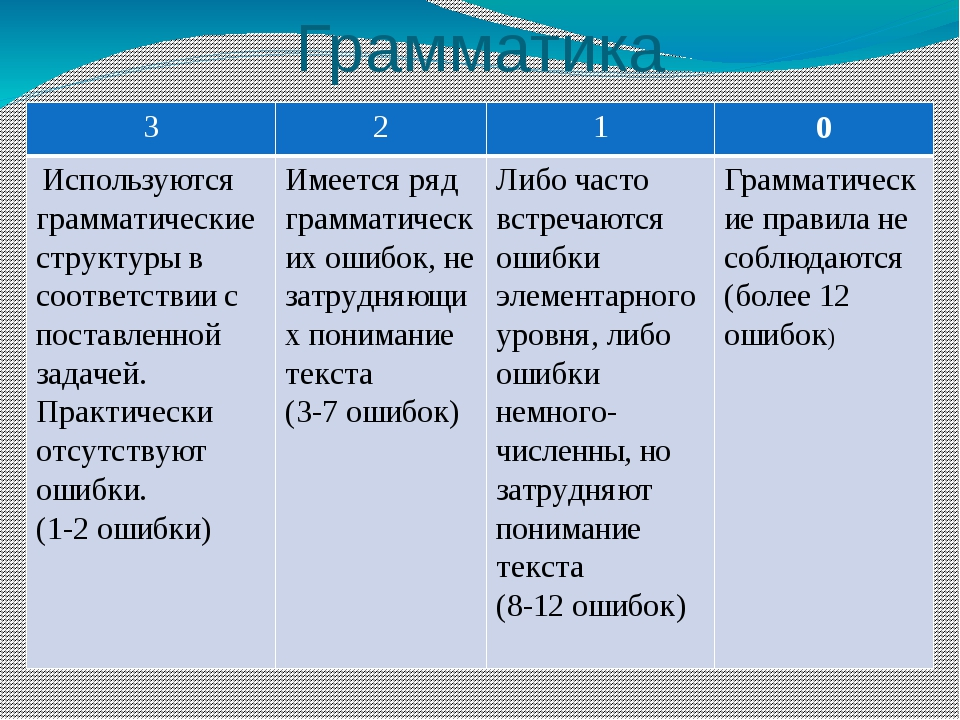 Грамматика 3 2 1 0 Используются грамматические структуры в соответствии с пос...