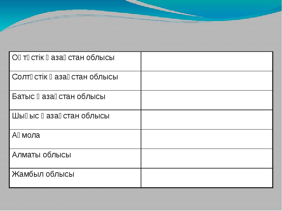 Оңтүстік Қазақстан облысы Солтүстік Қазақстан облысы Батыс Қазақстан облысы...