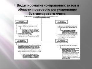 Виды нормативно-правовых актов в области правового регулирования бухгалтерск