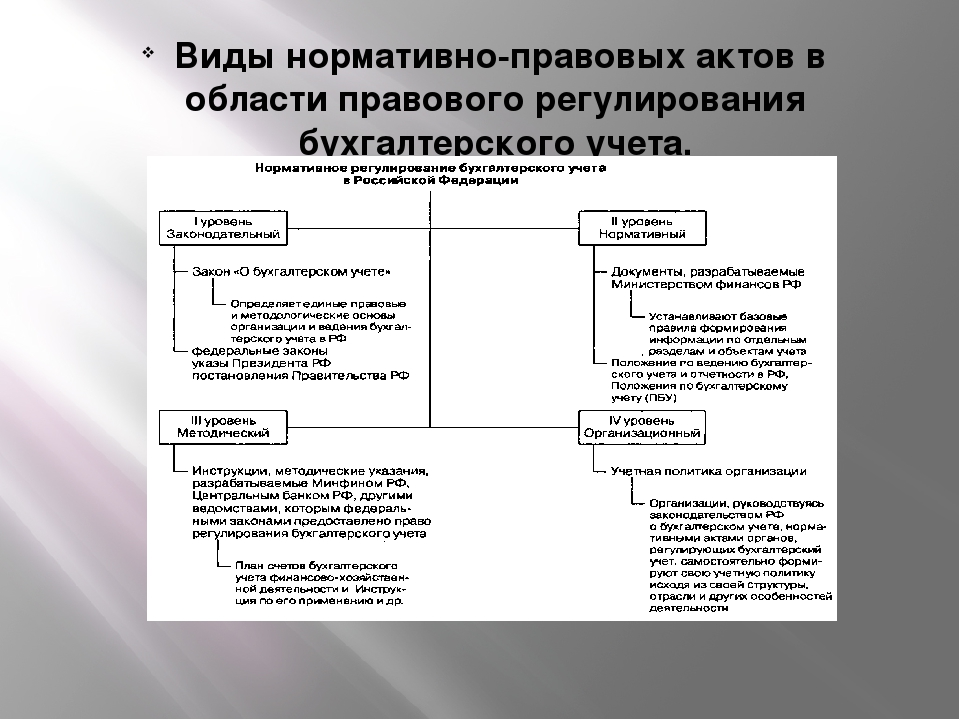 Виды нормативно-правовых актов в области правового регулирования бухгалтерск...