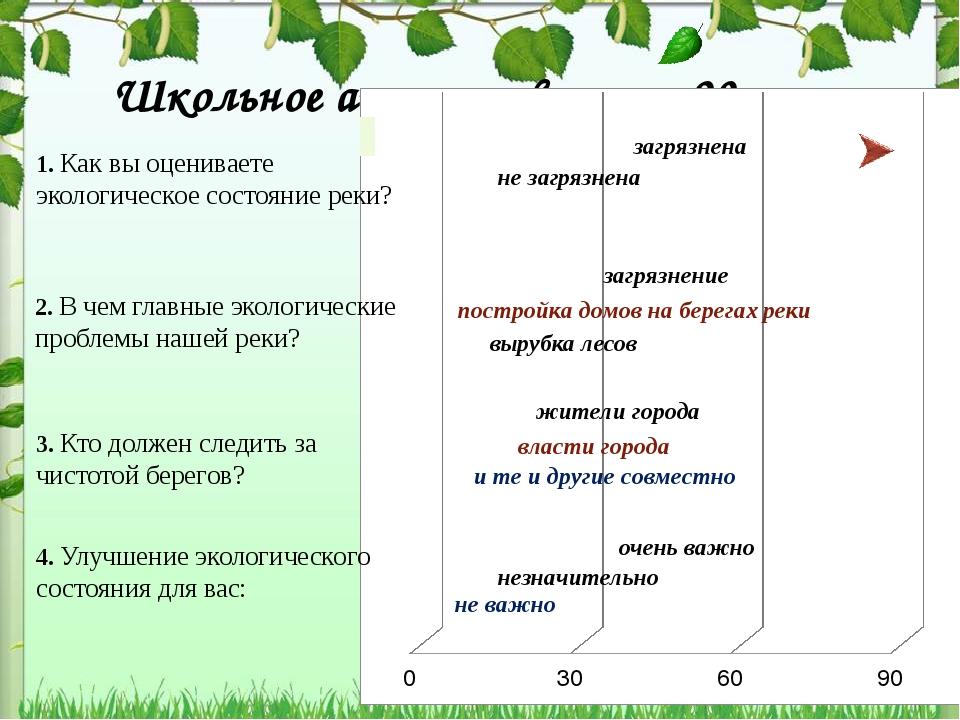 Школьное анкетирование – 90 чел. 1. Как вы оцениваете экологическое состояние...