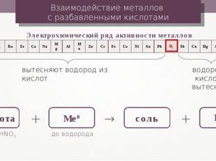 Взаимодействие металлов с разбавленными кислотами Электрохимический ряд актив
