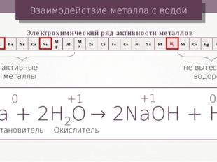 Взаимодействие металла с водой Электрохимический ряд активности металлов акти