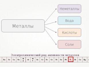 Неметаллы Кислоты Вода Соли Металлы Электрохимический ряд активности металлов