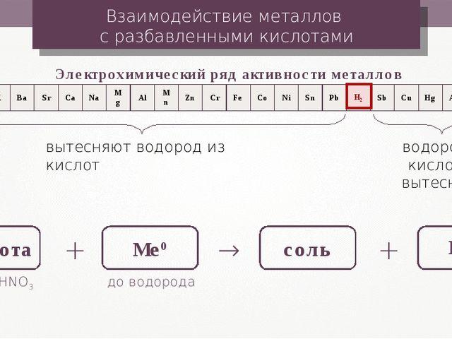 Взаимодействие металлов с разбавленными кислотами Электрохимический ряд актив...