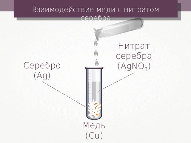 Медь (Cu) Взаимодействие меди с нитратом серебра