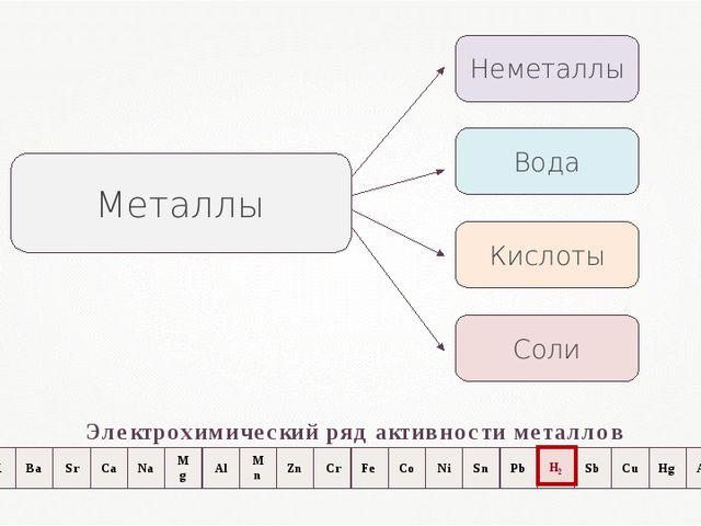 Неметаллы Кислоты Вода Соли Металлы Электрохимический ряд активности металлов...