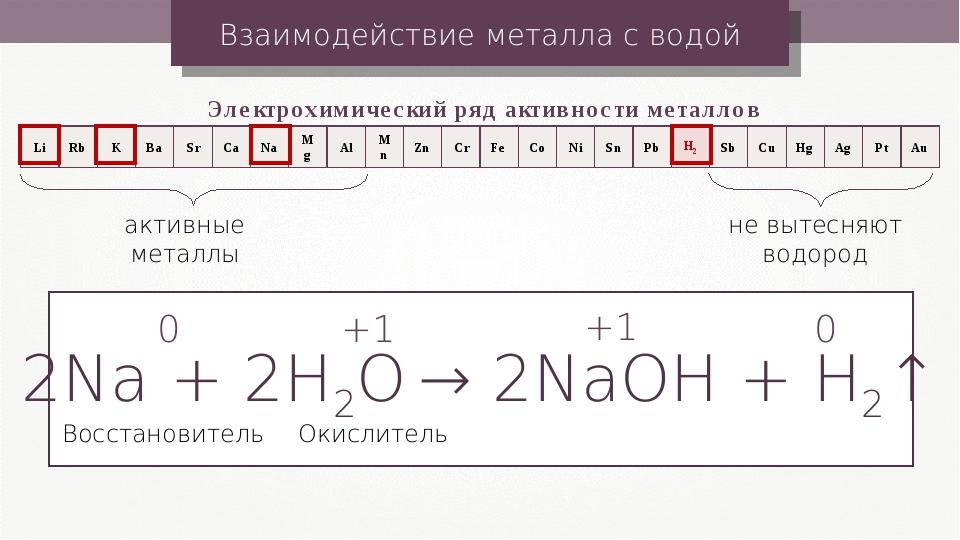 Взаимодействие металла с водой Электрохимический ряд активности металлов акти...