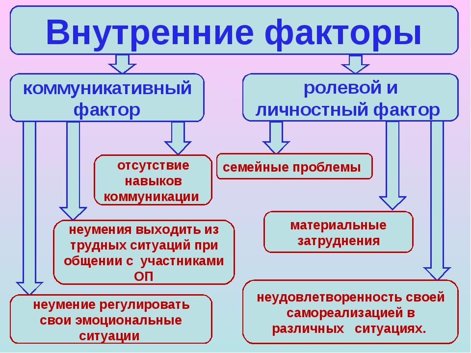 Внутренние факторы коммуникативный фактор ролевой и личностный фактор отсутст...