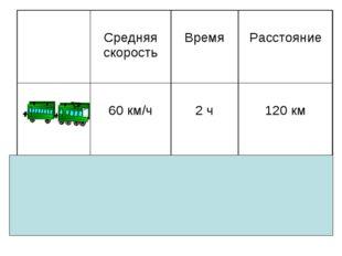 Средняя скорость Время Расстояние  60 км/ч 2 ч 120 км  40 км/ч 3 ч