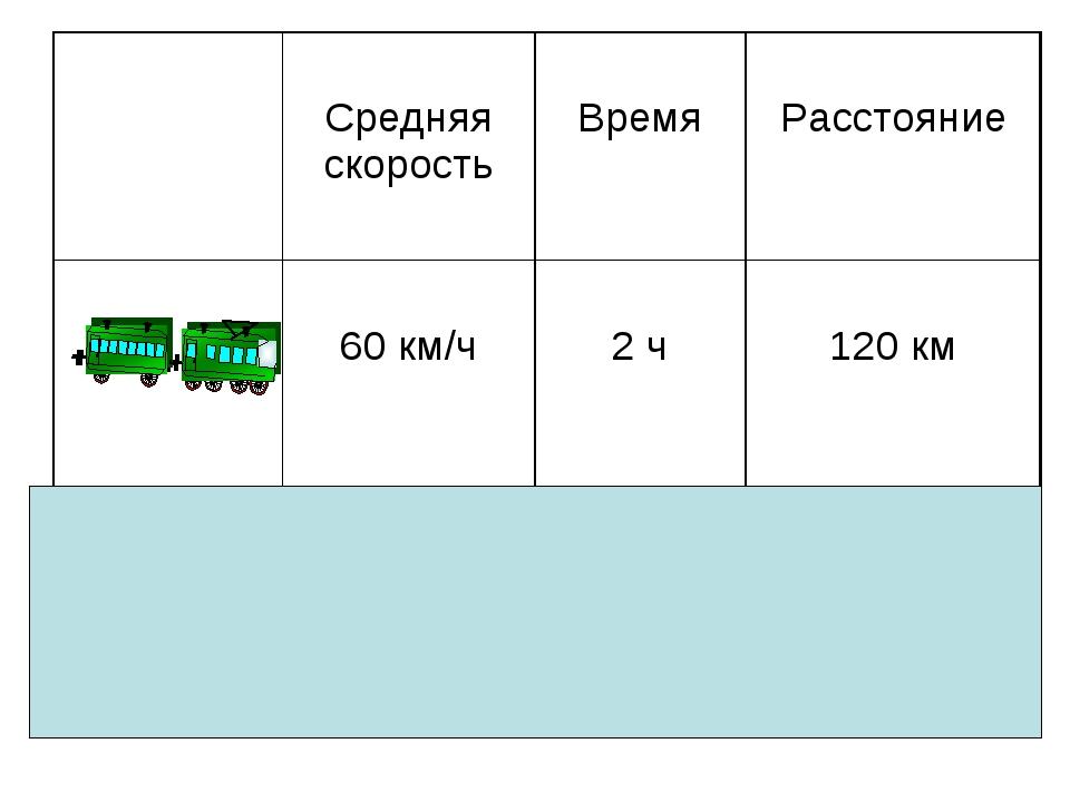 Средняя скорость Время Расстояние  60 км/ч 2 ч 120 км  40 км/ч 3 ч...