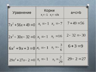 УравнениеКорни х1= -1 х2= -с/аa+c=b