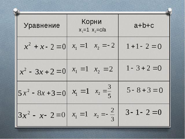 УравнениеКорни х1=1 х2=с/аa+b+c