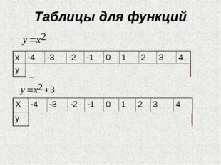 Таблицы для функций х -4 -3 -2 -1 0 1 2 3 4 у 16 9 4 1 0 1 4 9 16 Х -4 -3 -2
