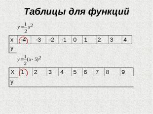 Таблицы для функций Х 1 2 3 4 5 6 7 8 9 у 8 4,5 2 0,5 0 0,5 2 4,5 8 х -4 -3