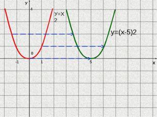 Х У 0 y=(х-5)2 -1 5 4 У=Х2 1