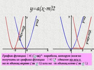 y=a(x-m)2 x y x y y=x2 y=x2 y=a(x+m)2 y=a(x-m)2 0 -3 0 3 График функции - пар