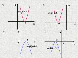 4 х у y=-2(x-4)2 в) 0 х у -2 0 y=-2(x+2)2 г) а) х y 5 y=(x-5)2 б) -3 x y y=(
