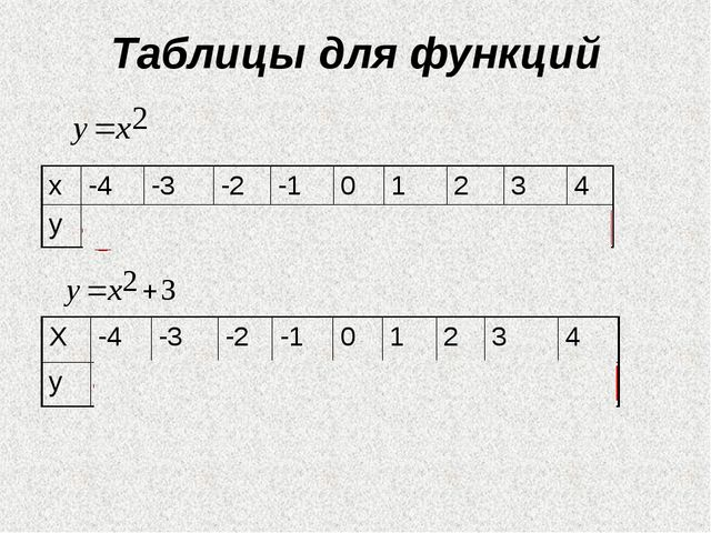 Таблицы для функций х -4 -3 -2 -1 0 1 2 3 4 у 16 9 4 1 0 1 4 9 16 Х -4 -3 -2...