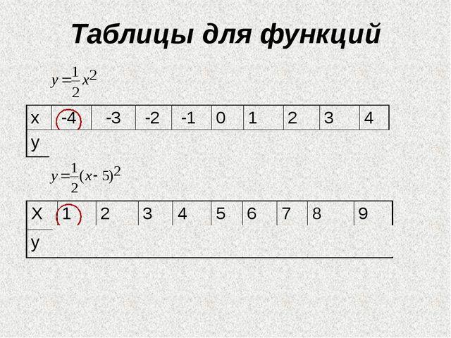 Таблицы для функций Х 1 2 3 4 5 6 7 8 9 у 8 4,5 2 0,5 0 0,5 2 4,5 8 х -4 -3...