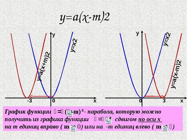y=a(x-m)2 x y x y y=x2 y=x2 y=a(x+m)2 y=a(x-m)2 0 -3 0 3 График функции - пар...
