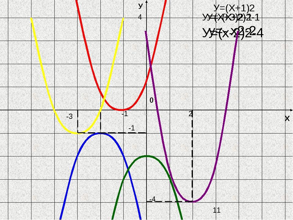 Х У 0 У=(х-2)2-4 y=- х2-2 -1 2 -4 4 -3 -1 У=(Х+3)2-1 У=-(Х+2)2-1 У=(Х+1)2